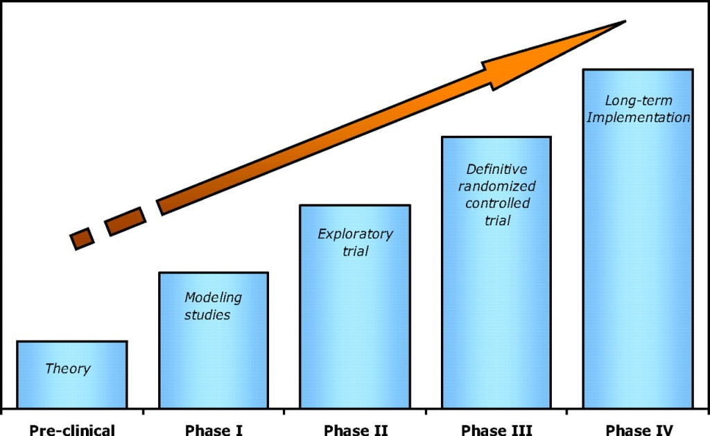 "a useful chart. ""Phase 4"" refers to the ongoing study of a drug once it's released on the market."